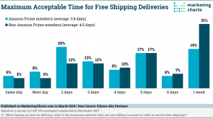 Maximum Acceptable Time Delivery for Free Shipping