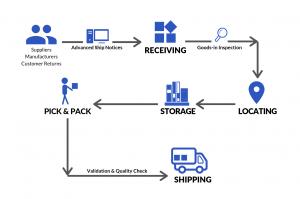 Warehousing process-ecommerce-order-fulfilment